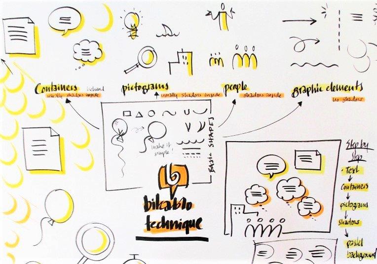 Training facilitare vizuala bikablo® – Fundamentals