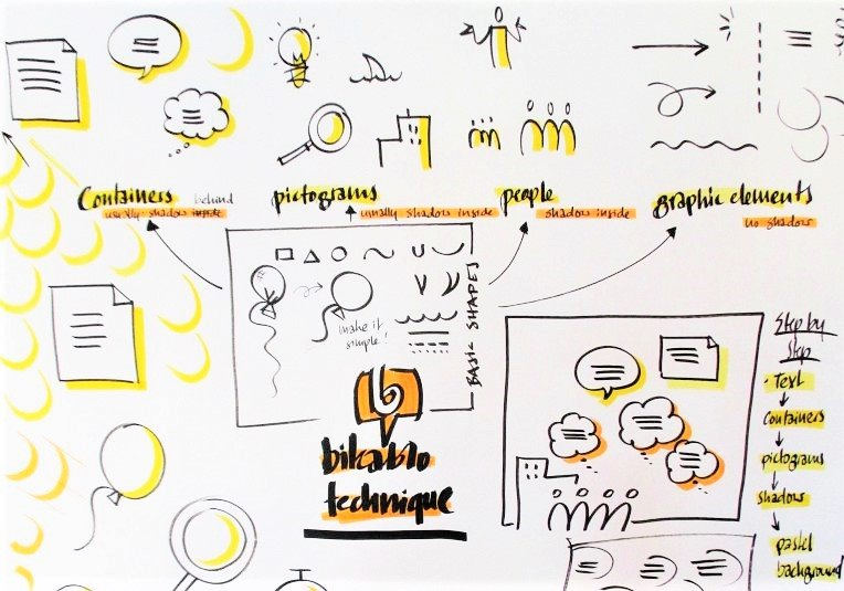 Training facilitare vizuala bikablo® – Immersion